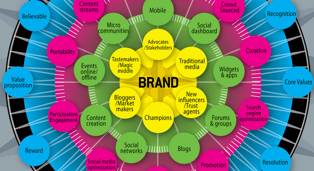 How social media influence impacts the brand